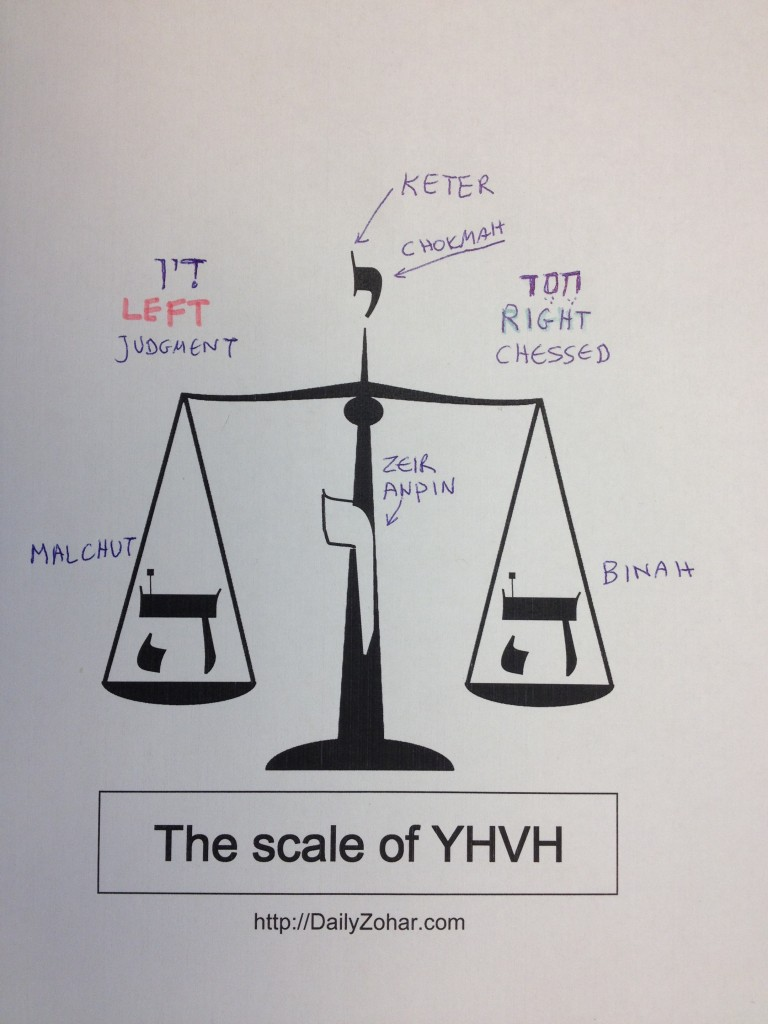 yhvh-scale3