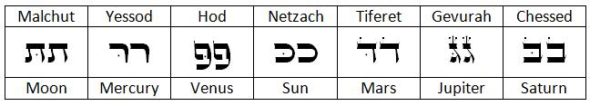 The seven double letter