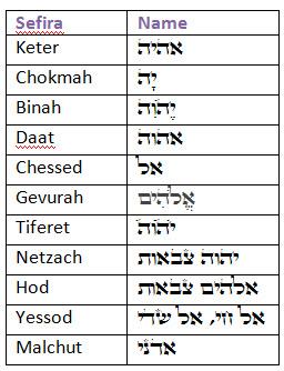 sefirot-names-chart