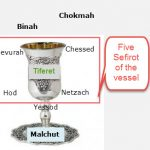 Daily Zohar # 2060 – Ki Tisa – The Cup of Blessings